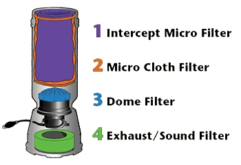 ProTeam's Four Level Filtration